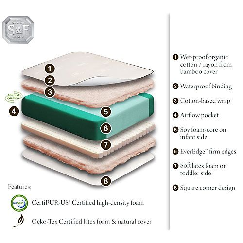 review u2013 stearns u0026 foster baby dynasty ecofoam 2stage - Stearns And Foster Mattress