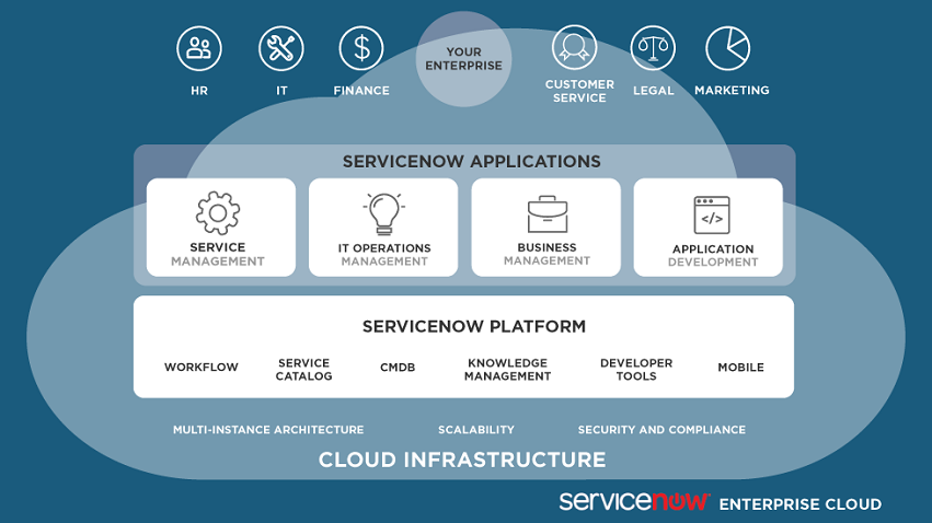 Need help implementing ServiceNow? Certified ServiceNow