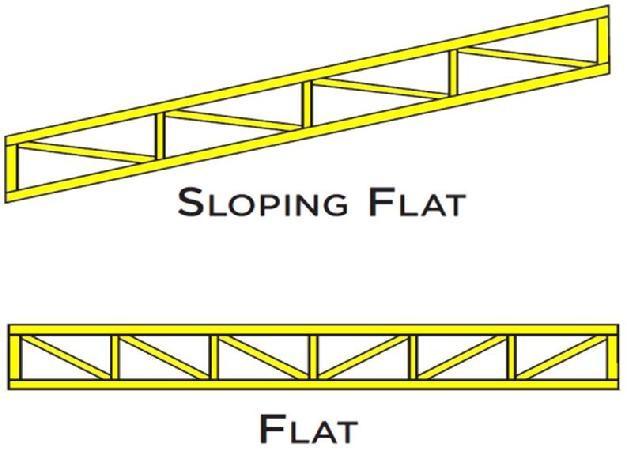 Slopingflat Roof Truss Design Portas De Metal Construcao Arquitetura