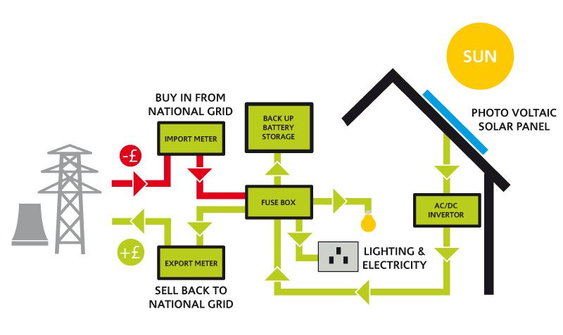 Sensational Pv Wire Size Yahoo Image Search Results Solar Buy Solar Panels Wiring Digital Resources Funapmognl