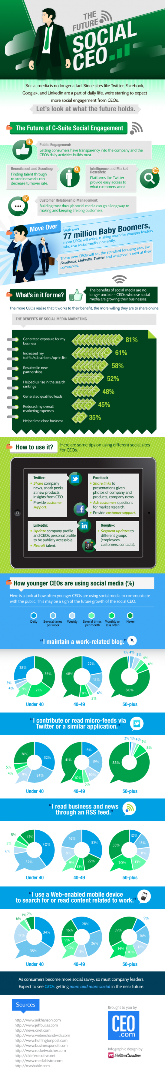 The Future, Social CEO [Infographic]