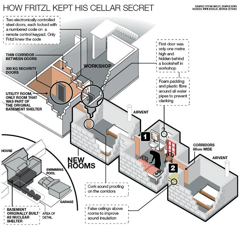 Josef Fritzl Dungeon Plan Hidden Rooms Secret Rooms In Houses Secret Passageways