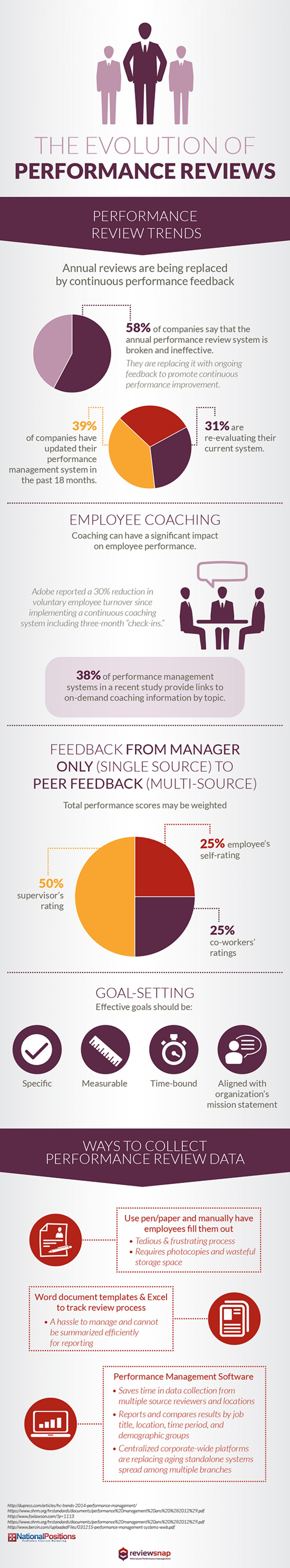 The Evolution Of Performance Reviews Infographic  Social