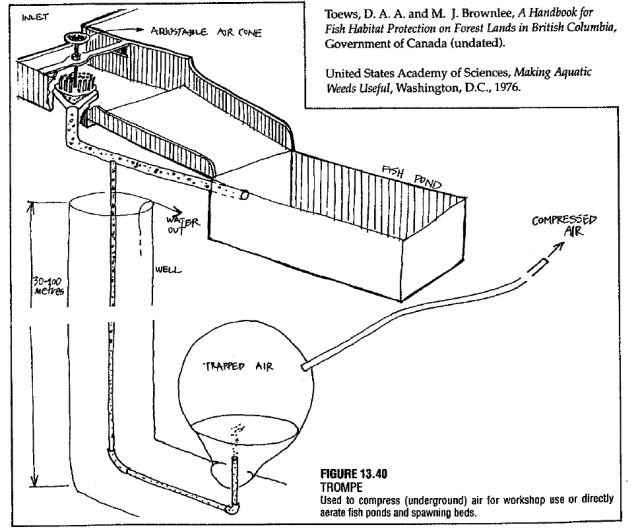Trompe Air Compressor Plans Energy Storage Alternative Energy