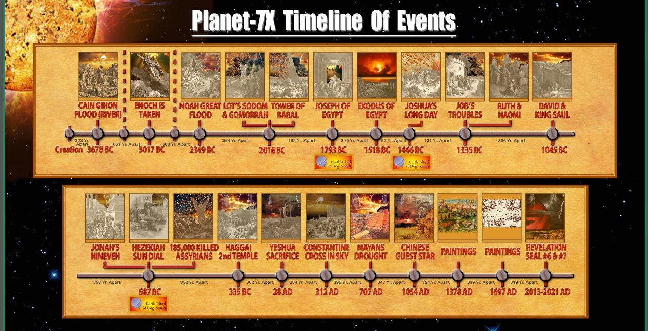 planet-7x-timeline-of-events-from-cain-through-2013-to ...