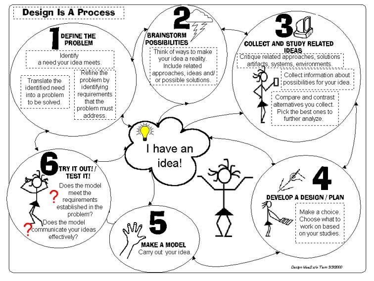 Design process from edc org | Design thinking | Engineering