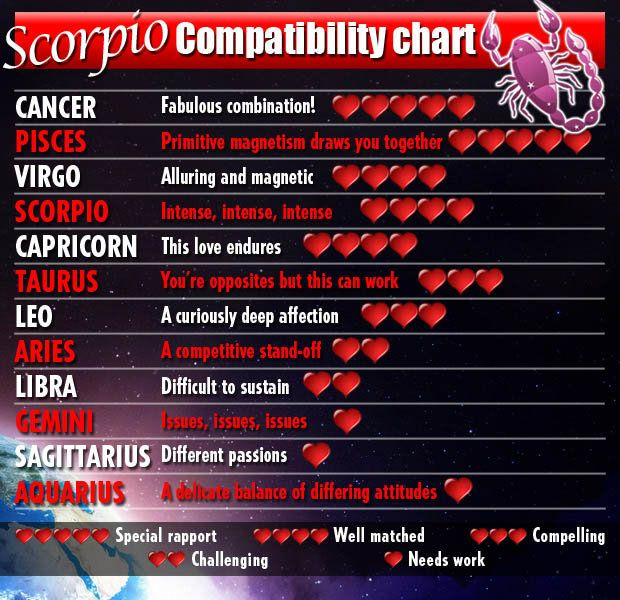 #SCORPIO compatibility chart. This is very accurate based ...