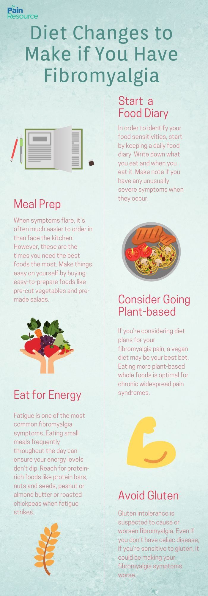 GET FIBROMYALGIA RELIEF BY EATING THE RIGHT DIET… in 2020 ...