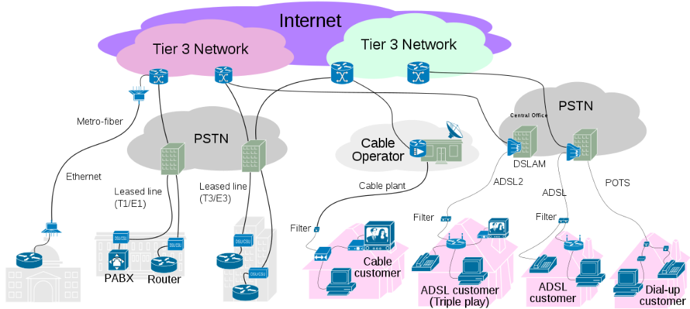 Connectivity Access layer.svg Wikimedia