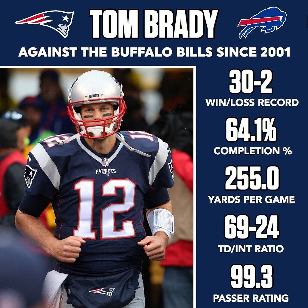 If Not The Buffalo Bills Which Team Do You Think Tom Brady Has Dominated The Most Against Over His 20 Yea Tom Brady New England Patriots Best Football Players