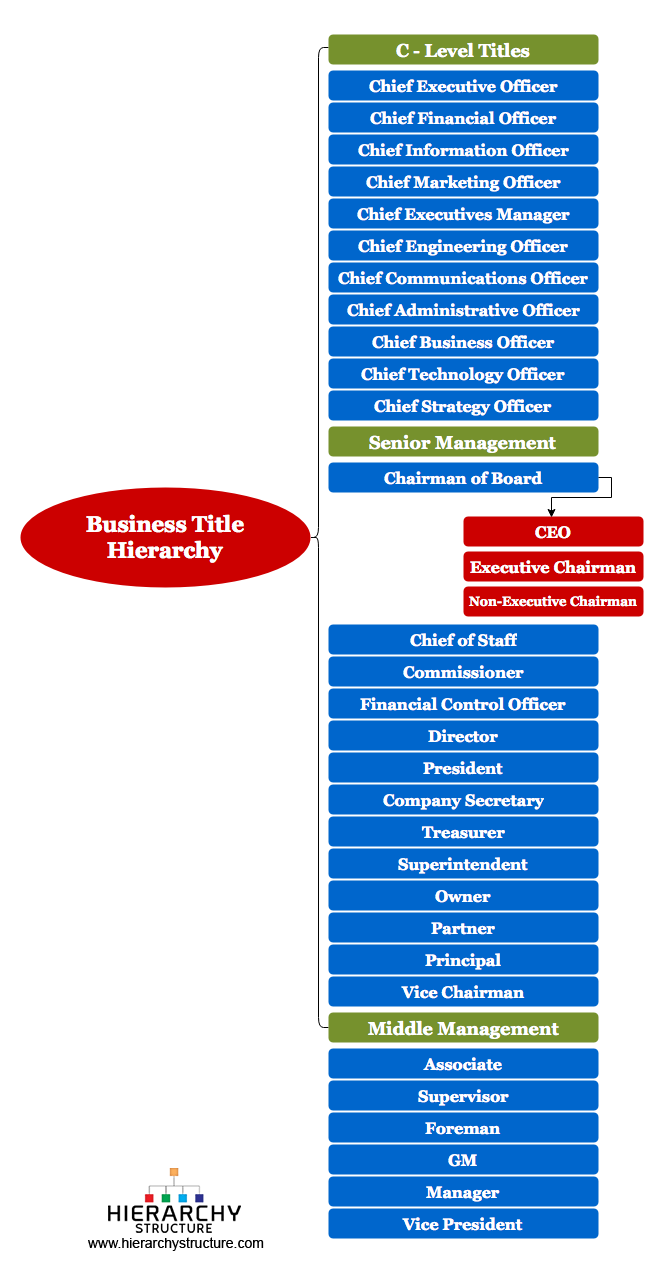 Business Titles & Corporate titles Management Hierarchy