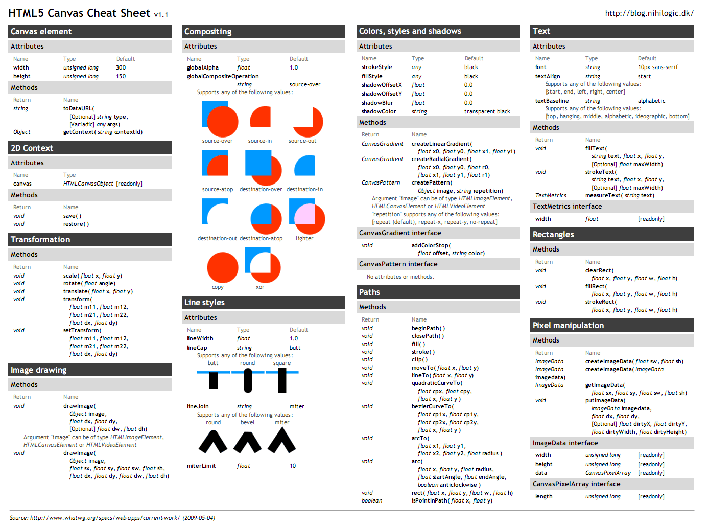 Cheatsheets Wallpapers For Web Designers And Developers Html5
