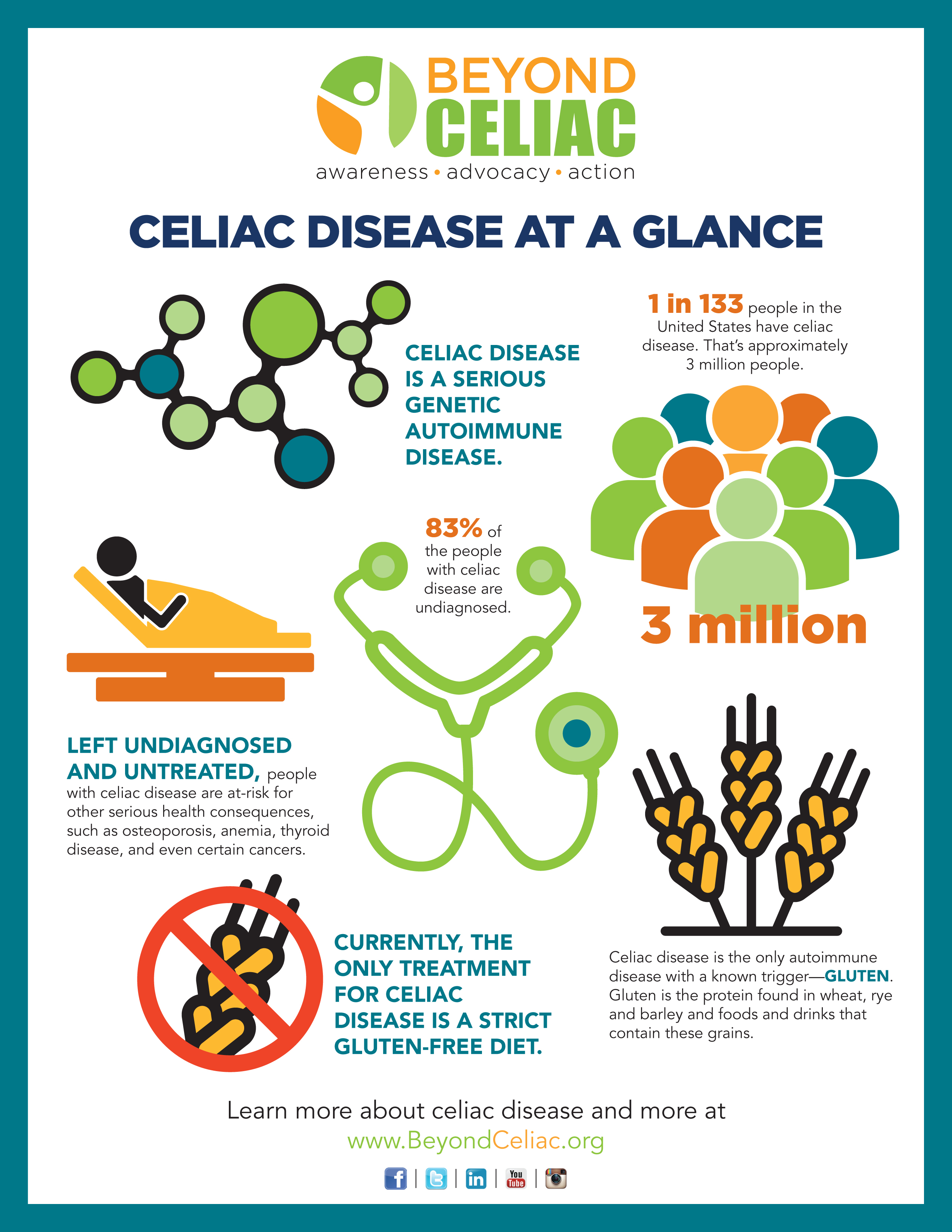 Fast Facts about Celiac Disease Infographic in 2020 ...