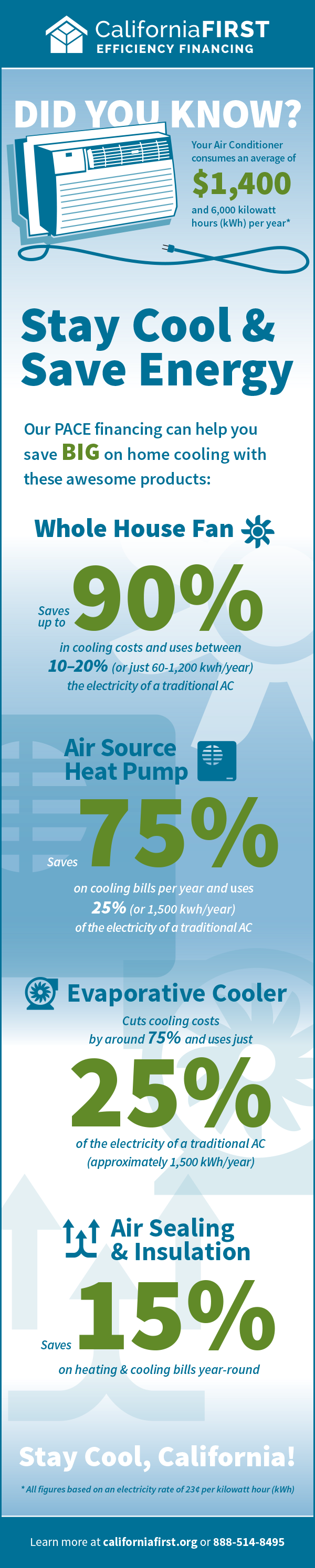 Your Air Conditioner consumes an average of 1,400 per
