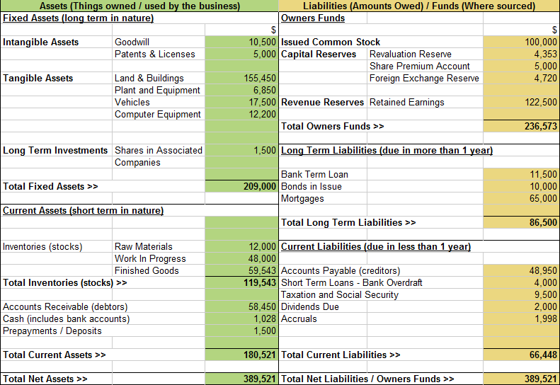 Tips To Manage The Business Balance Sheet  Money Things