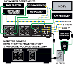 Image Result For Home Theater System Setup Diagram Home Theater System System Home Theater