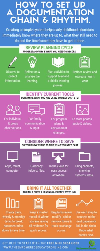 Early Childhood Educator Organisation Documentation Tools Lci