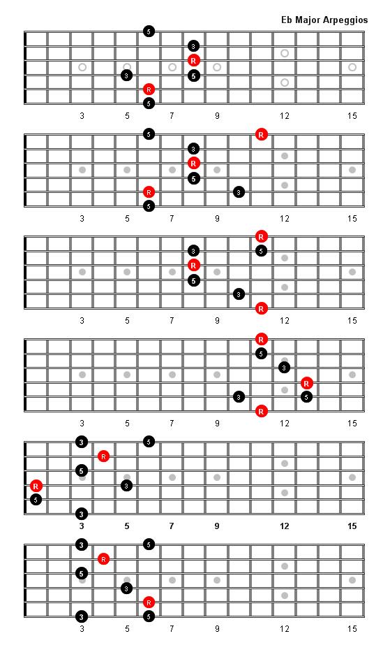 E Flat Major Arpeggio   Music lessons   Pinterest   Guitars