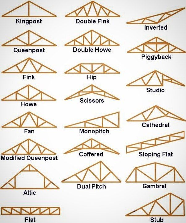 Pin By David J On Ceiling Joist Designs Roof Trusses Roof Construction Roof Structure