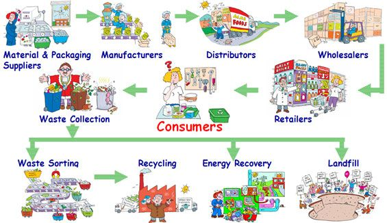 Packaging In The Supply Chain
