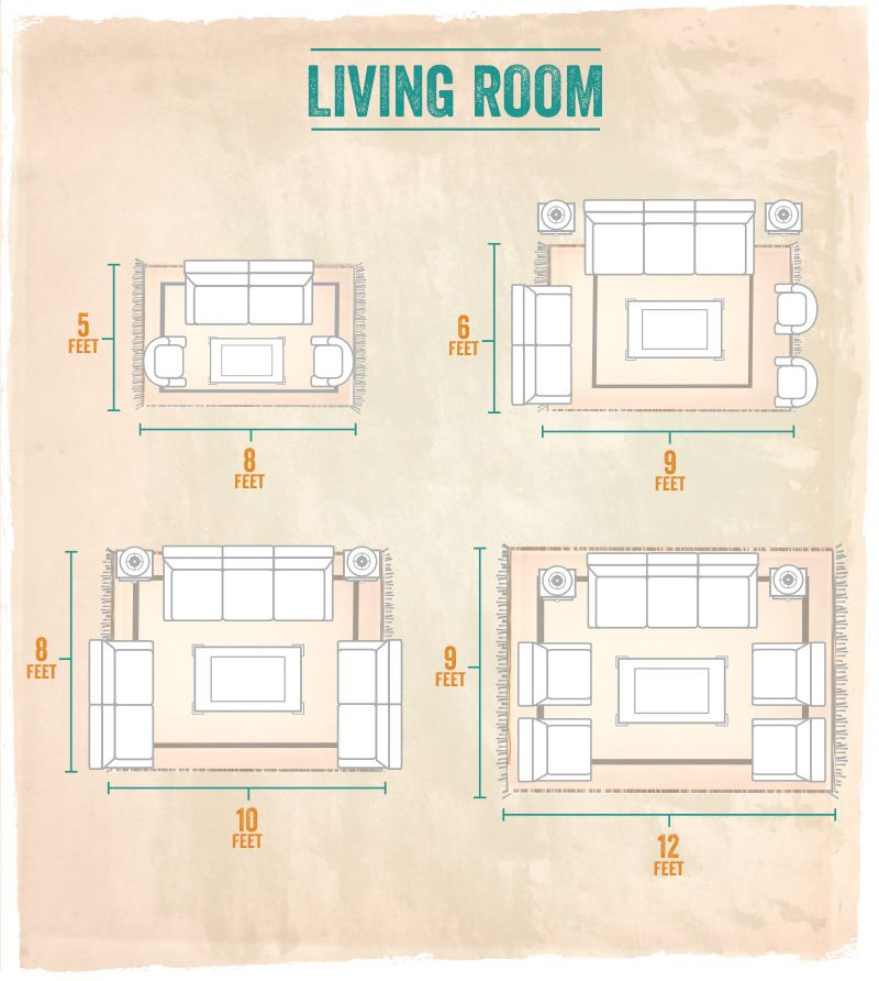 What S The Right Sized Rug For My Room Determining The Proper Size For A Rug Is Just As Living Room Rug Layout Living Room Rug Size Living Room Rug Placement