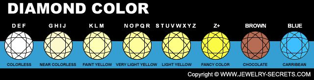 ► ► Learn all about Diamond Color here!