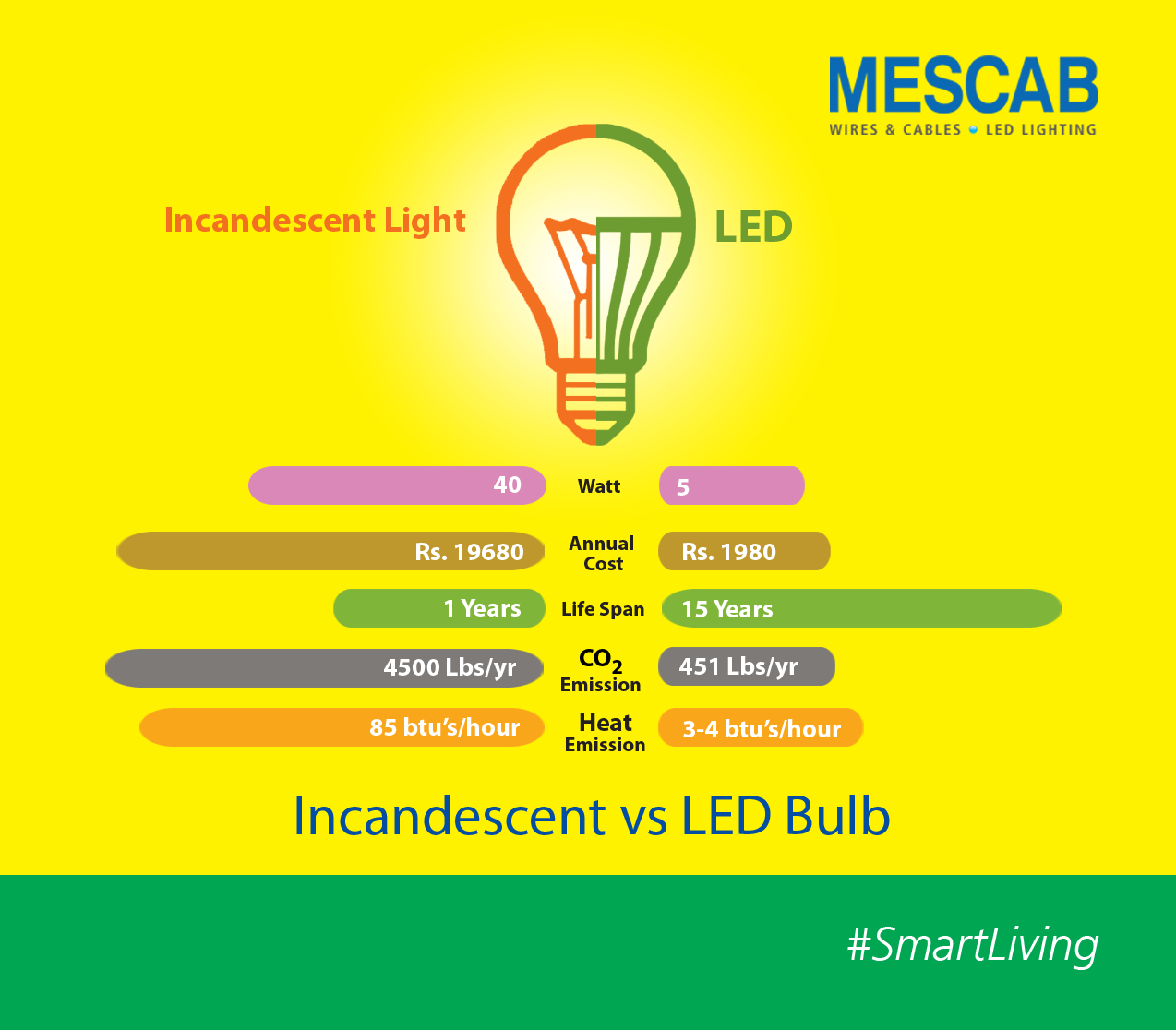 Advantages Over Incandescent Light Makes Mescab Leds Throws Perfect Light On Why Opt For Smartliving Incandescent Lighting Smart Living Led Lights
