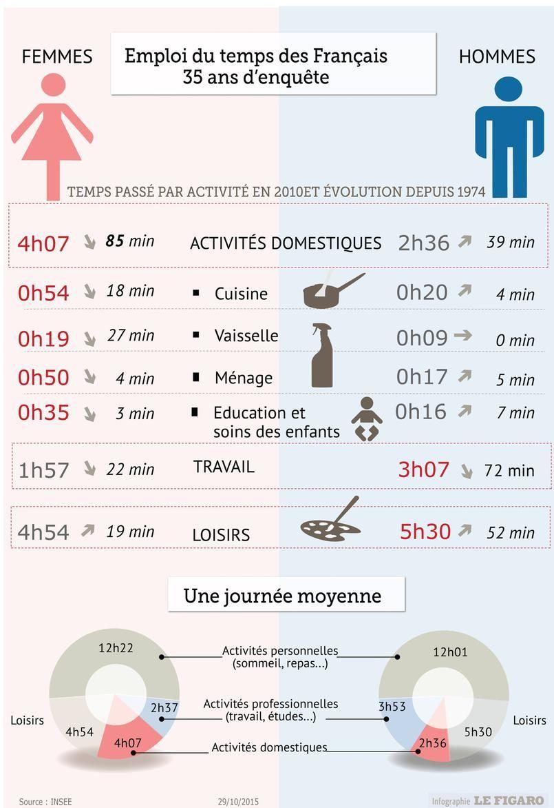 Comment L Emploi Du Temps Des Francais A Change En 35 Ans Etudes