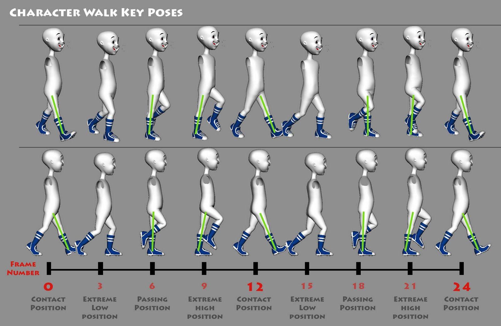 Character Design Tutorial Beginner : Walking pose reference google search surgalt