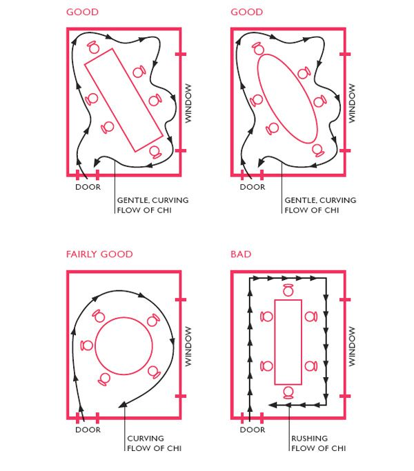 Feng Shui Your Dining Room In 8 Steps Paul Darby Room Feng