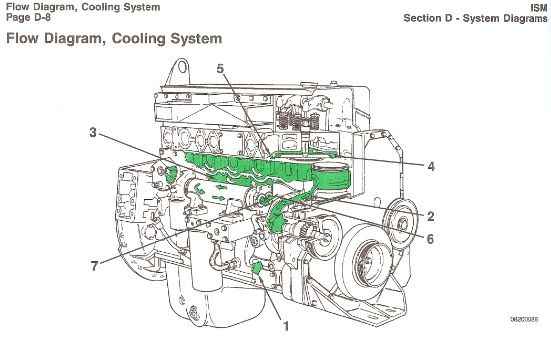 cooling system engine diagram cummins cooling system. Black Bedroom Furniture Sets. Home Design Ideas
