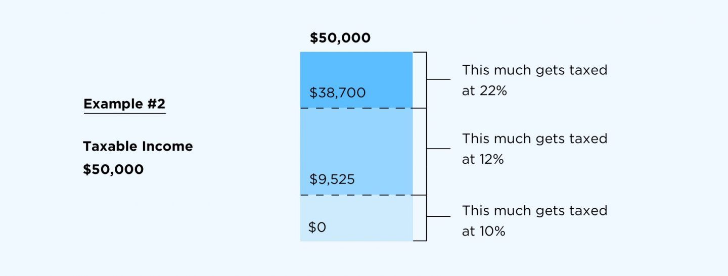 20192020 federal tax brackets and tax rates