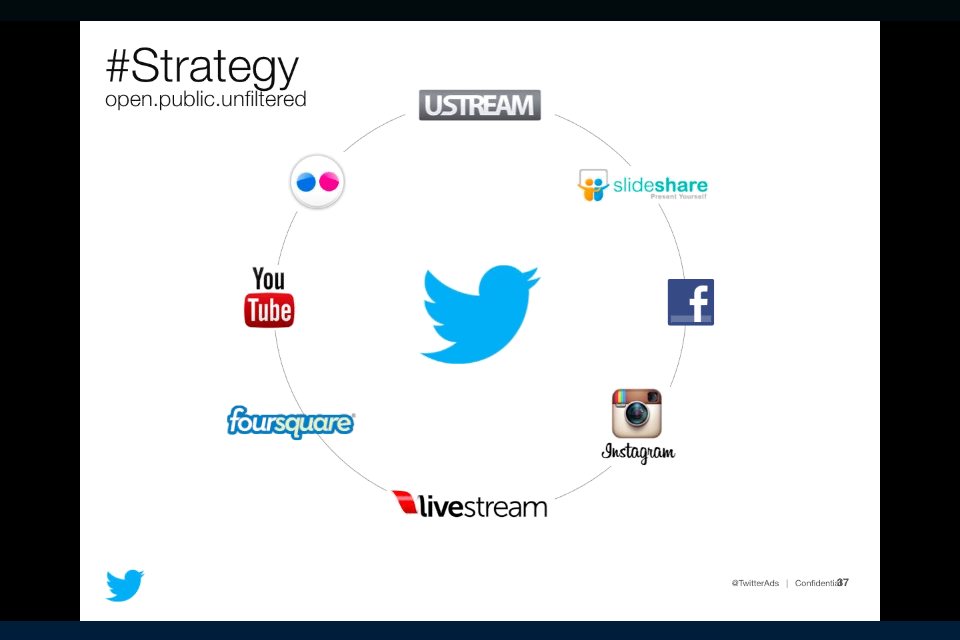 Twitter's Pitch Deck for Big Advertisers (Slides) | Facebook