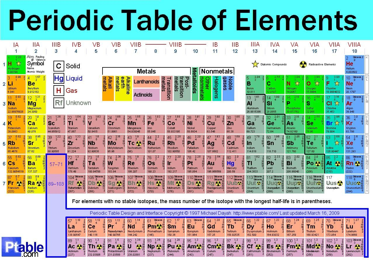 Img The Periodic Table Of The Elements Master