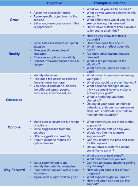 grow coaching template - image result for grow coaching model questions learn