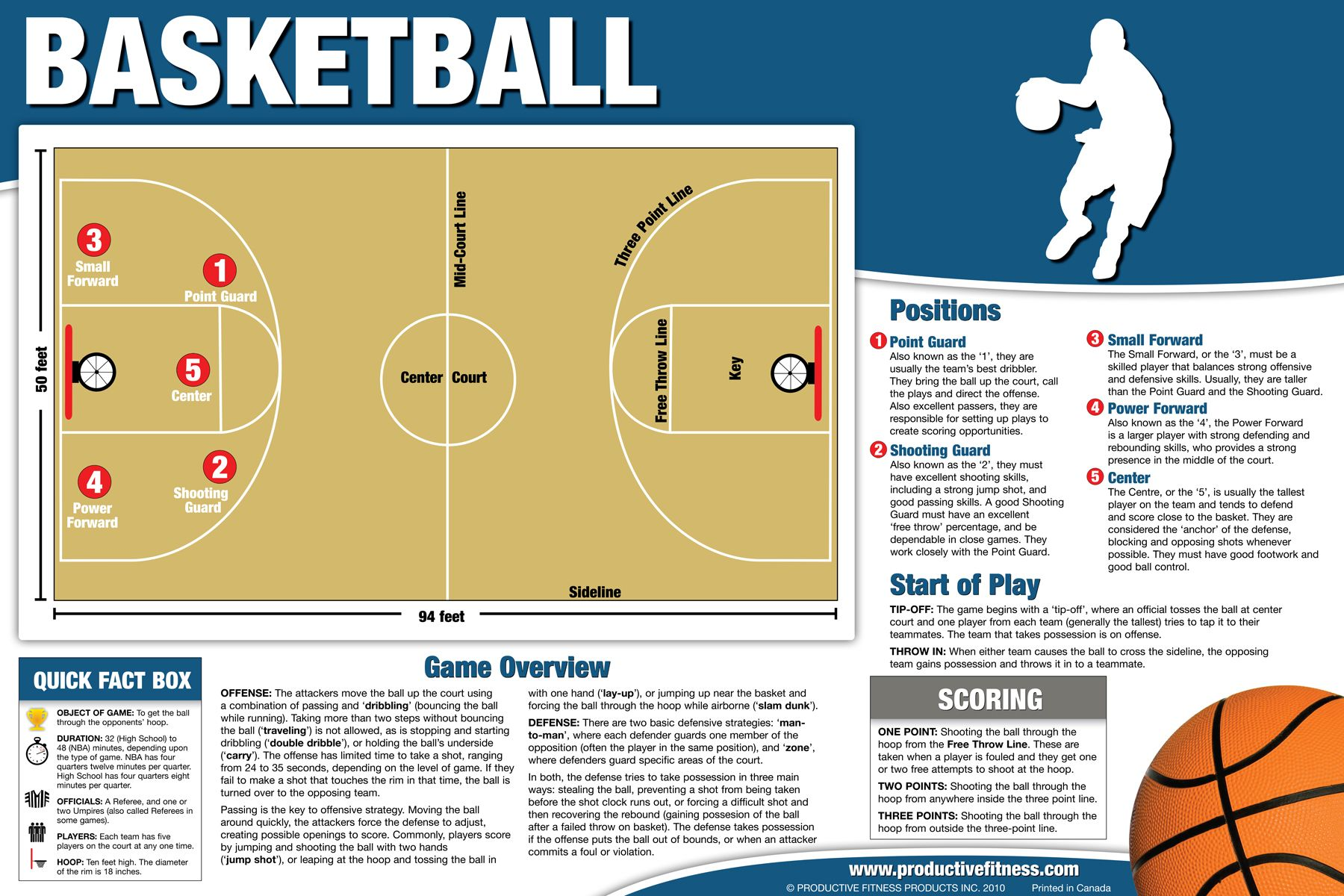 19.95 Our basketball overview poster is perfect to gain