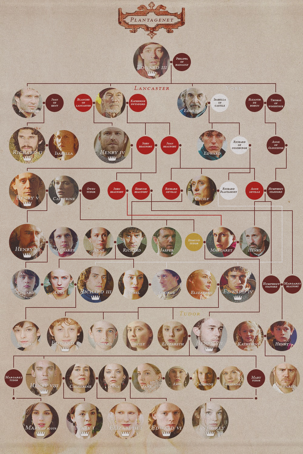 Plantagenet/Tudor Family Tree, from Edward III through Elizabeth I....great reference for connecting The White Queen and The Tudors story lines