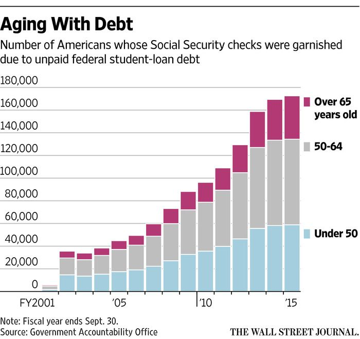 Social Security Checks Are Being Reduced For Unpaid Student Debt Student Loan Payment Student Debt Federal Student Loans