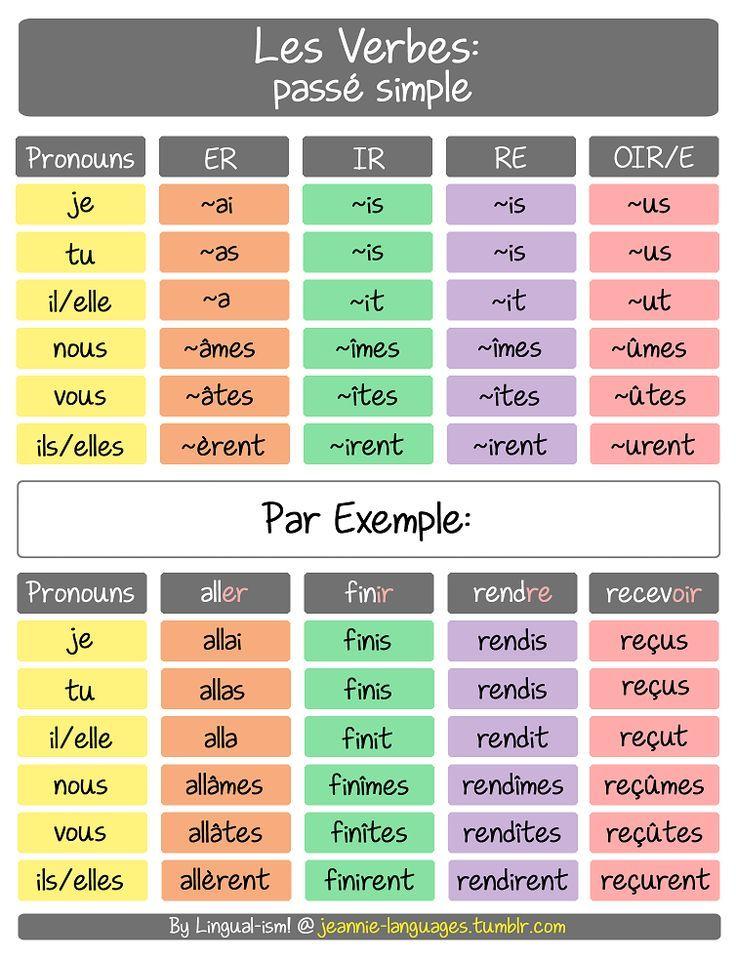 4º Le Passe Simple En 2021 Passe Simple Passe Simple Francais Conjugaison Passe Simple