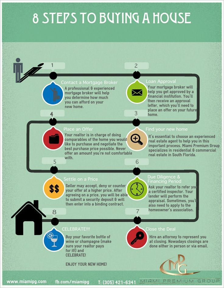 Awesome 8 Steps To Buying A House. Weu0027ll Take Care Of Steps 1 U0026 2! Call Or Click  Today. Buying A House #homeowner