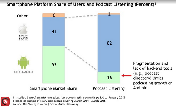 Usage du podcast, iOS versus Android  (Source : Clammr 2015)