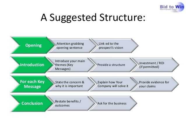 Image Result For Executive Summary Structure  Business