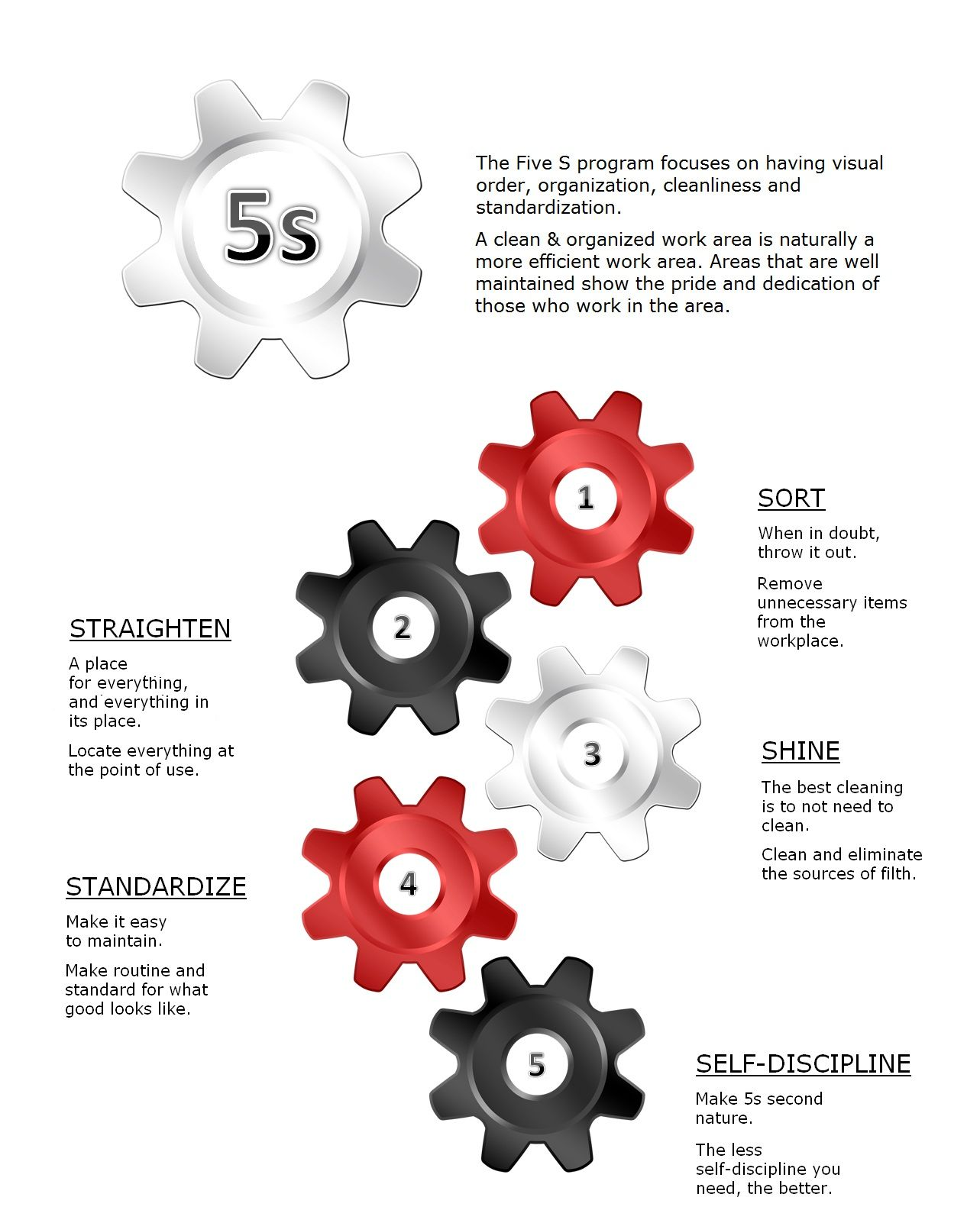 5s Gears