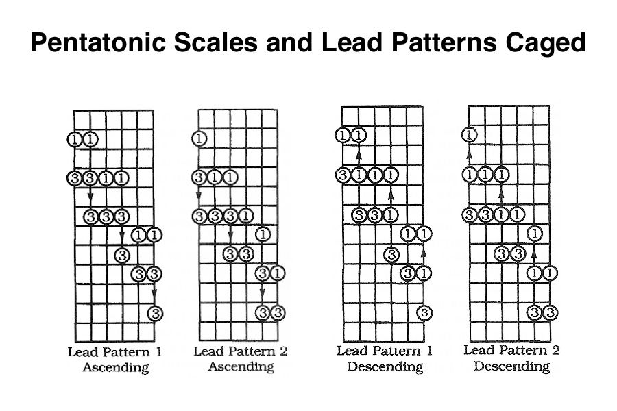 Pentatonic Scales and    Lead    Patterns Caged System   Learn