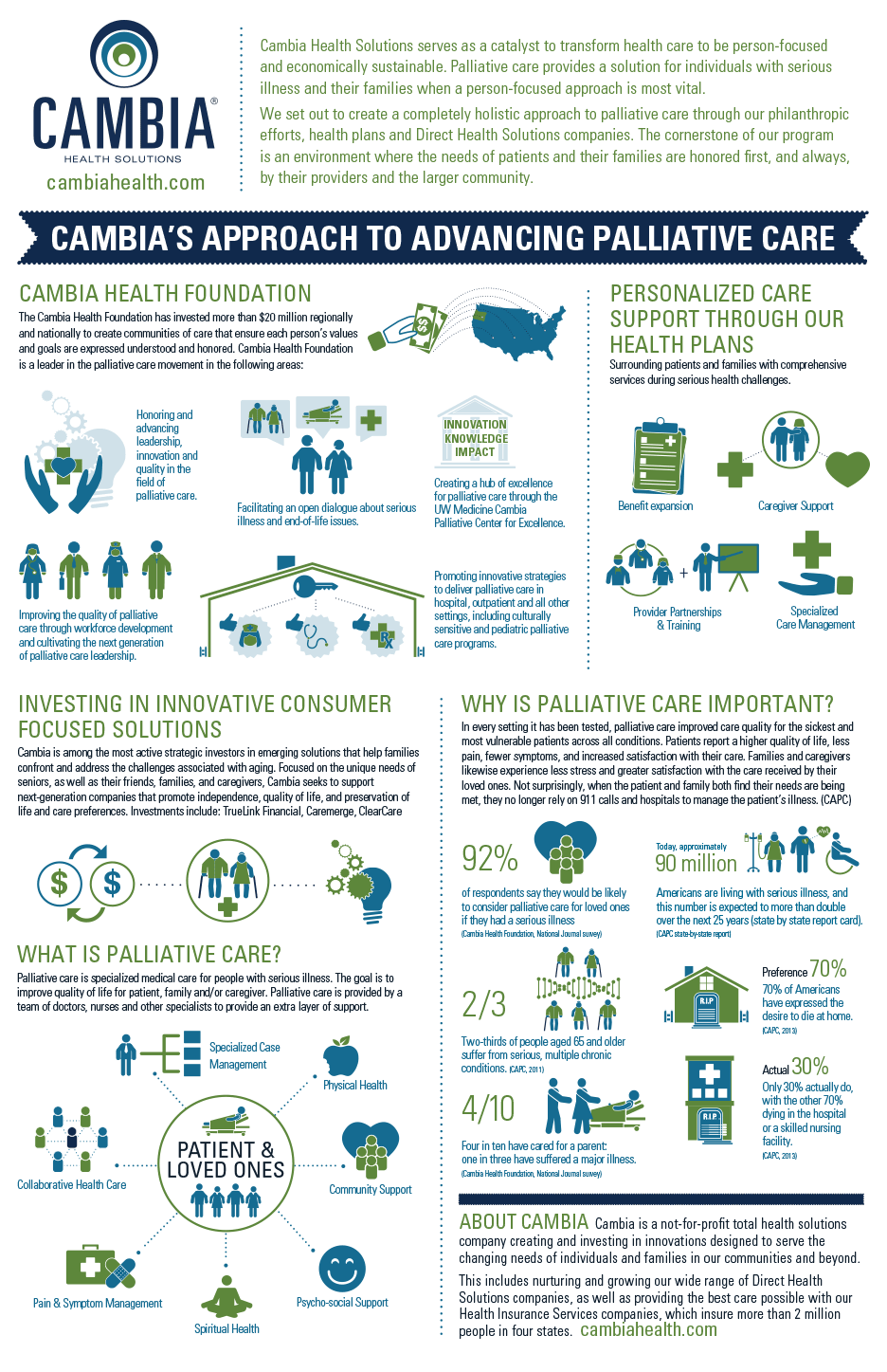 CambiaHealthSolutionsPalliativeCareInfographic.png