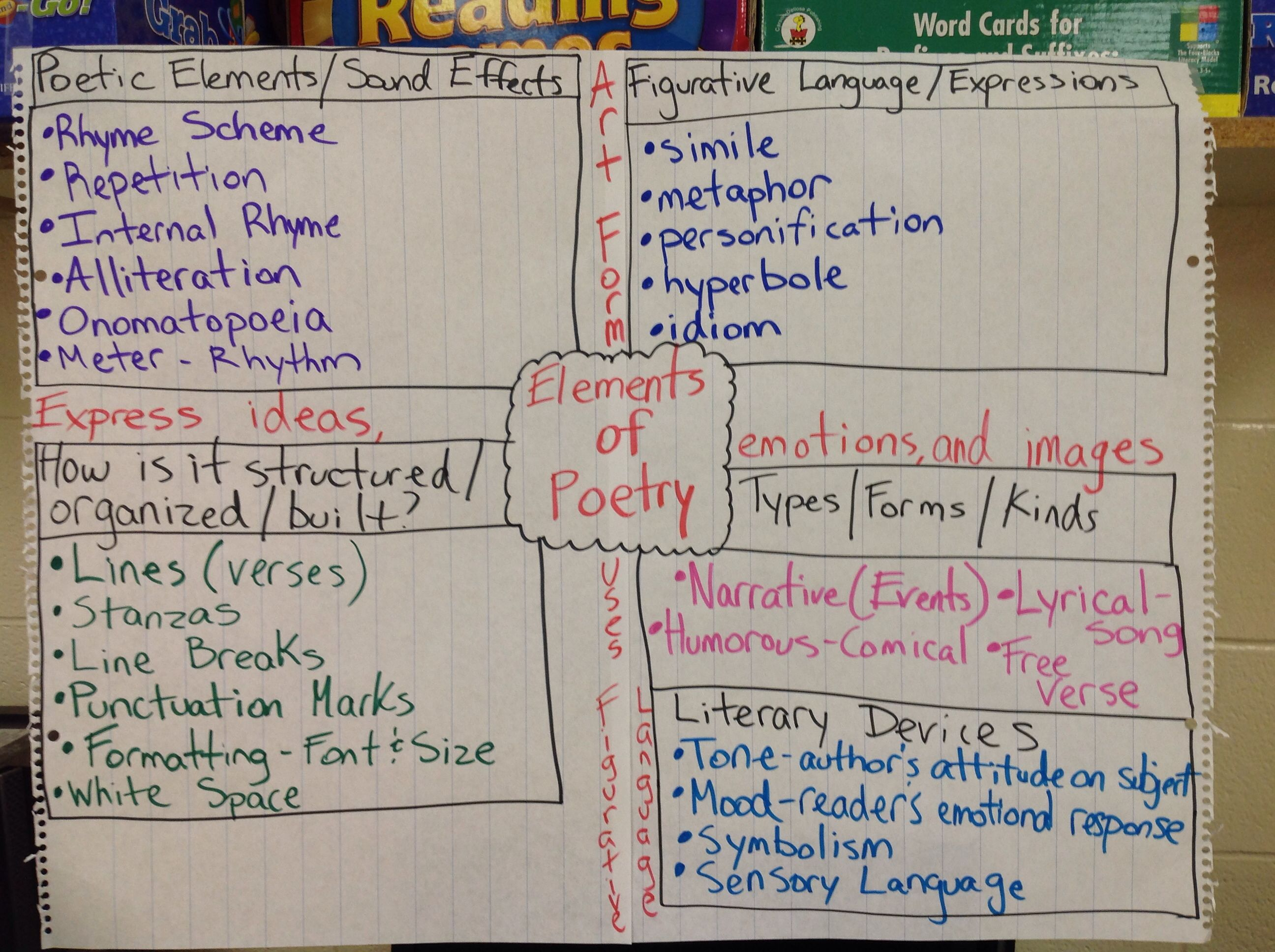 elements of poetry we use this as a reference chart and or elements of poetry we use this as a reference chart and or vocabulary word