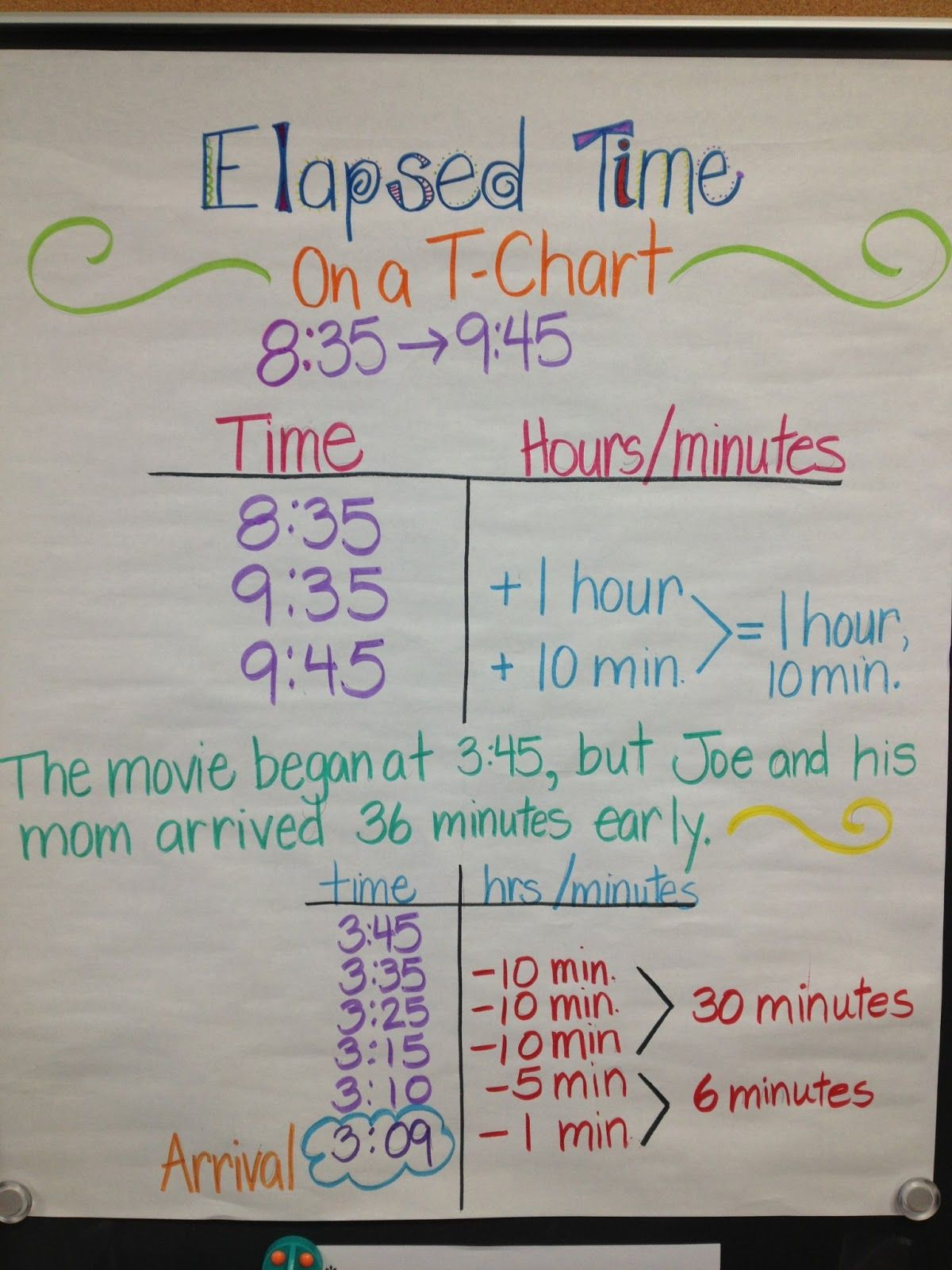 Elapsed time using  chart also strategies for anchor charts pinterest math rh