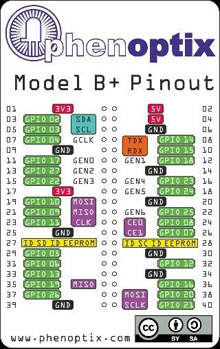 Raspberry Pi Model B Gpio Geek Culture Pinterest Raspberry