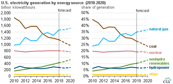 U S Electricity Generation By Energy Source Energy Sources Energy Climate Change