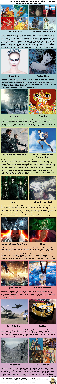 Anime infographics Anime